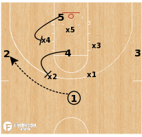 Basketball Play - Memphis Tigers - Seal vs Zone