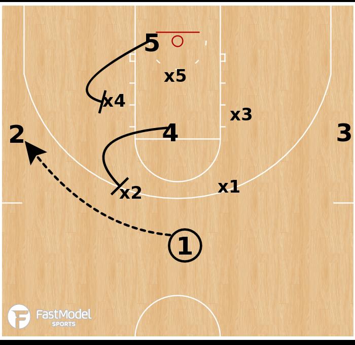 Basketball Play - Memphis Tigers - Seal vs Zone