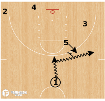 Basketball Play - Ohio State Buckeyes - PNP Swing Post