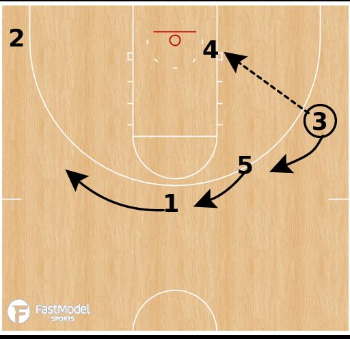 Basketball Play - Ohio State Buckeyes - PNP Swing Post