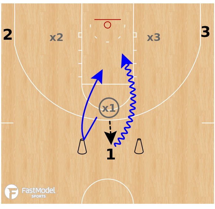 Basketball Play - SSG: Cone Touch (3v3)