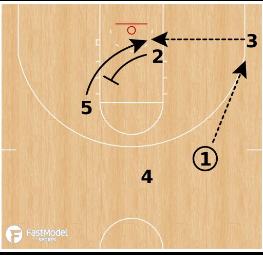 Basketball Play - Iowa Hawkeyes - Power ATO