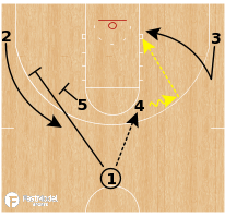 Basketball Play - Iowa Hawkeyes - Horns Stagger Back Cut