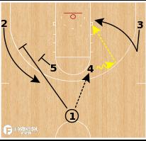 Basketball Play - Iowa Hawkeyes - Horns Stagger Back Cut