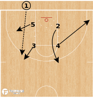 Basketball Play - Wisconsin Badgers - STS BLOB