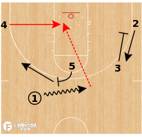 Basketball Play - Wisconsin Badgers - Screen & Spread