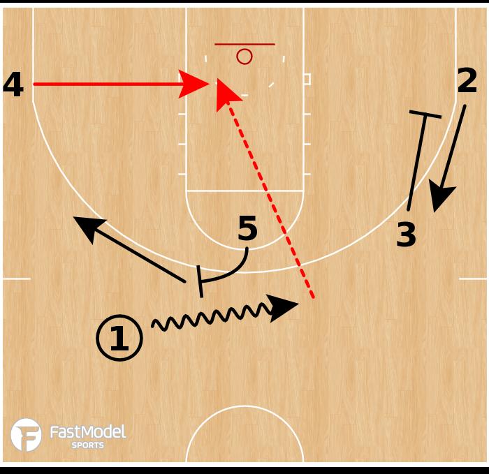 Basketball Play - Wisconsin Badgers - Screen & Spread