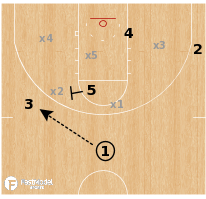 Basketball Play - Kansas Jayhawks - Zone Back Screen
