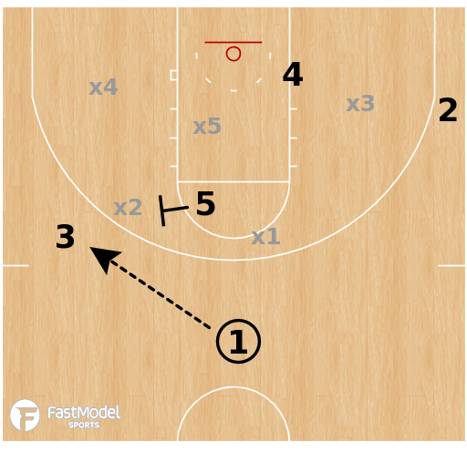 Basketball Play - Kansas Jayhawks - Zone Back Screen