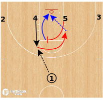Basketball Play - Kansas Jayhawks - 1-4 Low BS Lob