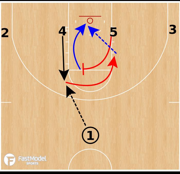 Basketball Play - Kansas Jayhawks - 1-4 Low BS Lob