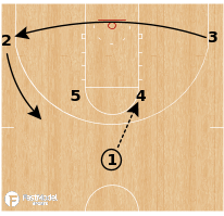 Basketball Play - Duke Blue Devils - Horns Clear