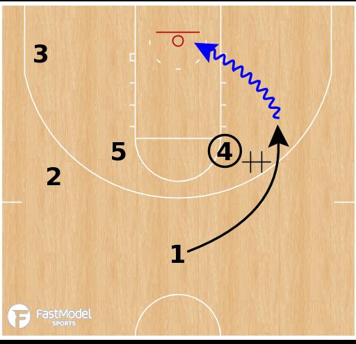 Basketball Play - Duke Blue Devils - Horns Clear
