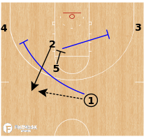 Basketball Play - Kentucky Wildcats - DHO Roll