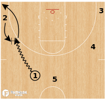 Basketball Play - Michigan Wolverines - Pistol Post