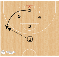 Basketball Play - Barcelona - Quick Pin Down