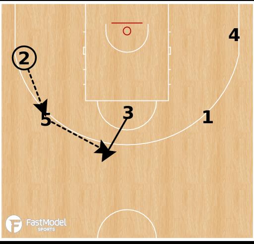 Basketball Play - Barcelona - Quick Pin Down