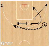Basketball Play - Fenerbahce - Double Drag Lob
