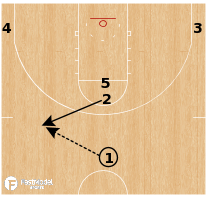 Basketball Play - Texas Tech Red Raiders - Stack Rip Pindown