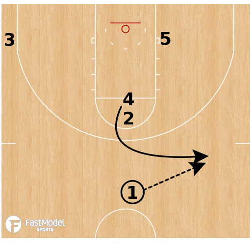 Basketball Play - Texas Tech Red Raiders - Stack Runner