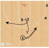 Basketball Play - Creighton Bluejays - Stack PNR Away