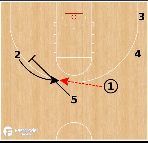 Basketball Play - Creighton Bluejays - Stack PNR Away