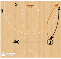 Basketball Play - Texas Longhorns - Point Over