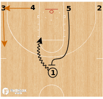 Basketball Play - Texas Longhorns - 4 Flat Twist