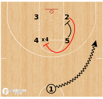 Basketball Play - Houston Cougars - Box Punch