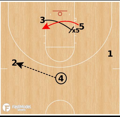 Basketball Play - Houston Cougars - Box Punch