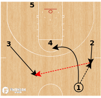 Basketball Play - Houston Cougars - Shallow Double Drag