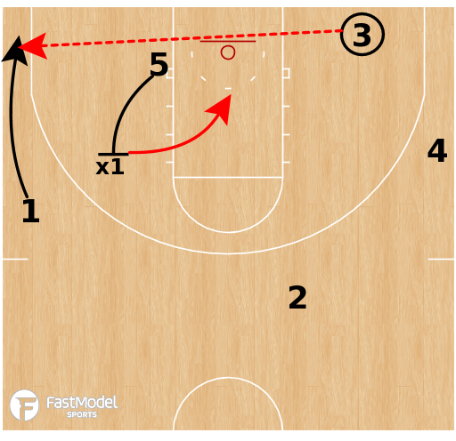 Basketball Play - Houston Cougars - L Hammer BLOB