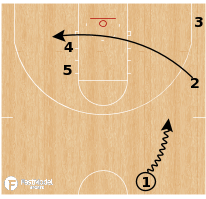 Basketball Play - Houston Cougars - Loop Double