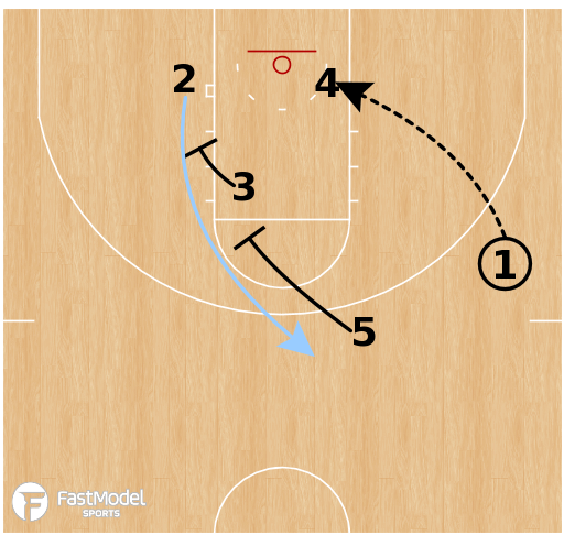 Basketball Play - North Carolina Tar Heels - Box Punch Stagger