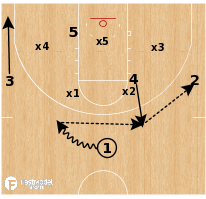 Basketball Play - Arizona State Sun Devils - Zone Step Up