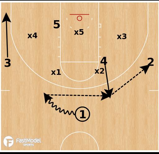 Basketball Play - Arizona State Sun Devils - Zone Step Up
