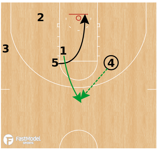 Basketball Play - Oregon Ducks - Horns Rip Triple