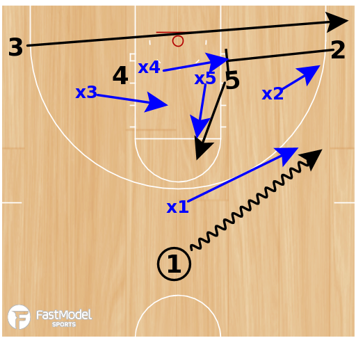 Basketball Play - Play of the Day 02-23-2012: 4 Low Zone PnR