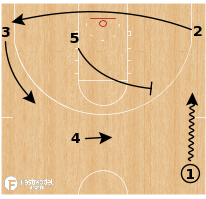 Basketball Play - Early Offense - Reject Lift