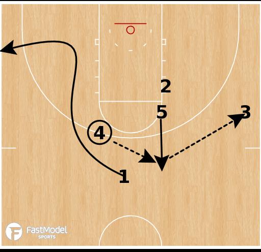 Basketball Play - Iverson Shuffle Split