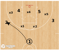Basketball Play - Iowa Hawkeyes - Baseline Screens vs Zone
