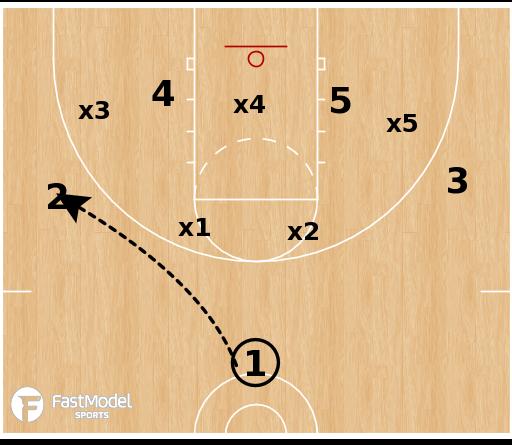 Basketball Play - Iowa Hawkeyes - Baseline Screens vs Zone
