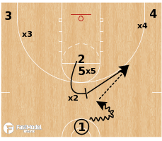 Basketball Play - Villanova Wildcats - Spain Angle