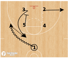 Basketball Play - Baylor Bears - Box Zipper