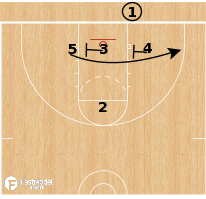 Basketball Play - Virginia Cavaliers - 3-Low BLOB