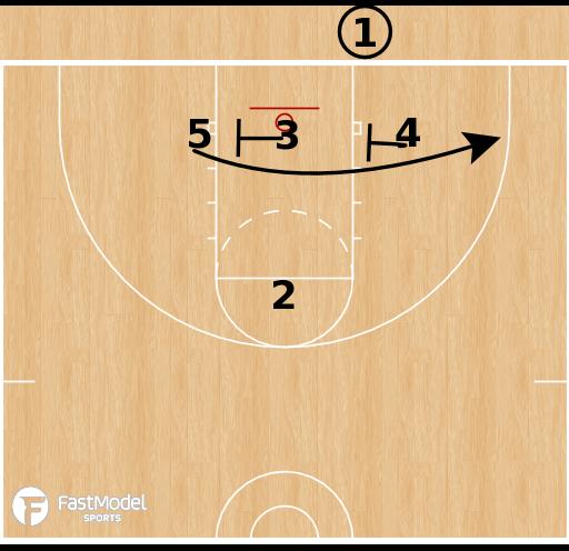 Basketball Play - Virginia Cavaliers - 3-Low BLOB