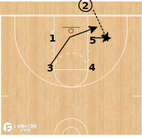 Basketball Play - Gonzaga Bulldogs - Box Lob BLOB