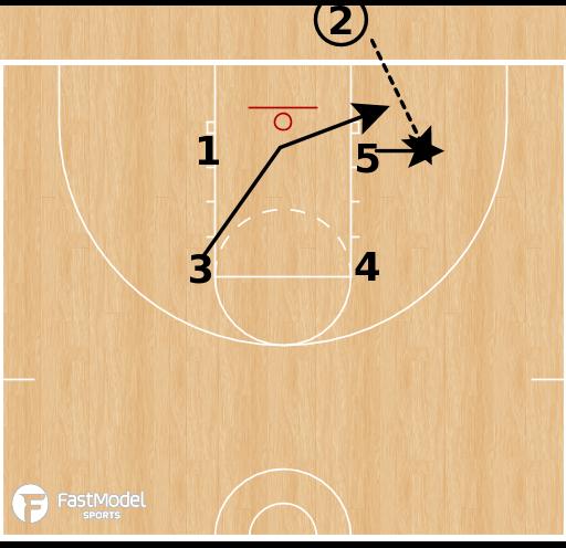 Basketball Play - Gonzaga Bulldogs - Box Lob BLOB