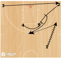 Basketball Play - Near Side Double Screen