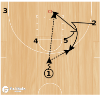 Basketball Play - Pin Down with Backdoor Counter